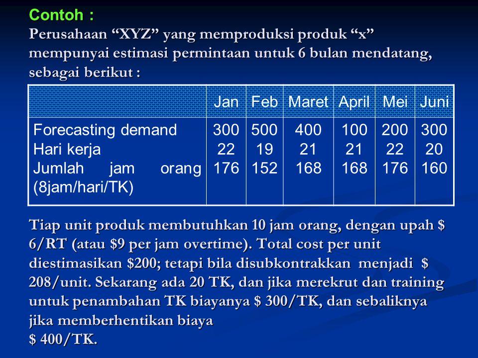 Contoh : Perusahaan XYZ yang memproduksi produk x mempunyai estimasi permintaan untuk 6 bulan mendatang, sebagai berikut : Tiap unit produk membutuhkan 10 jam orang, dengan upah $ 6/RT (atau $9 per jam overtime).