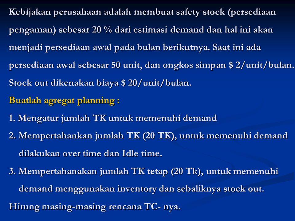 Kebijakan perusahaan adalah membuat safety stock (persediaan pengaman) sebesar 20 % dari estimasi demand dan hal ini akan menjadi persediaan awal pada bulan berikutnya.