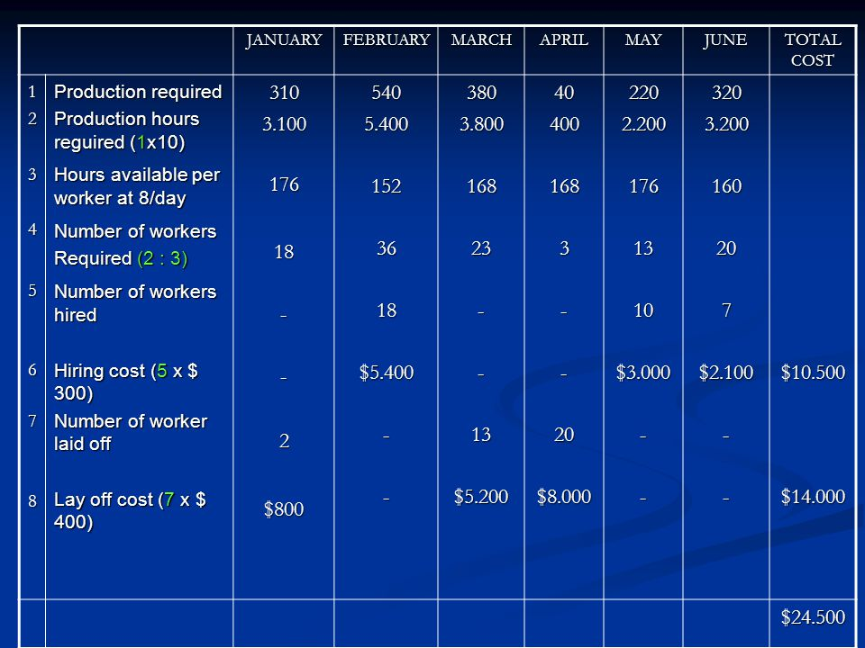 JANUARYFEBRUARYMARCHAPRILMAYJUNE TOTAL COST 12345678 Production required Production hours reguired (1x10) Hours available per worker at 8/day Number of workers Required (2 : 3) Number of workers hired Hiring cost (5 x $ 300) Number of worker laid off Lay off cost (7 x $ 400) 3103.10017618--2$8005405.4001523618$5.400--3803.80016823--13$5.200404001683--20$8.0002202.2001761310$3.000--3203.200160207$2.100--$10.500$14.000 $24.500
