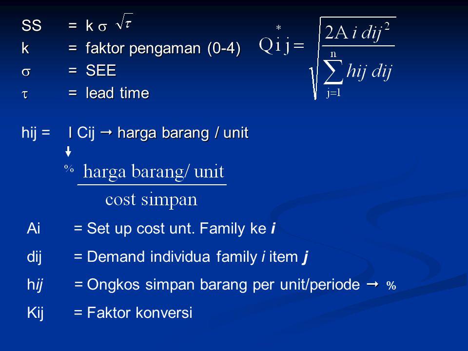 SS = k  k= faktor pengaman (0-4)  = SEE  = lead time I  harga barang / unit hij =I Cij  harga barang / unit Ai= Set up cost unt.