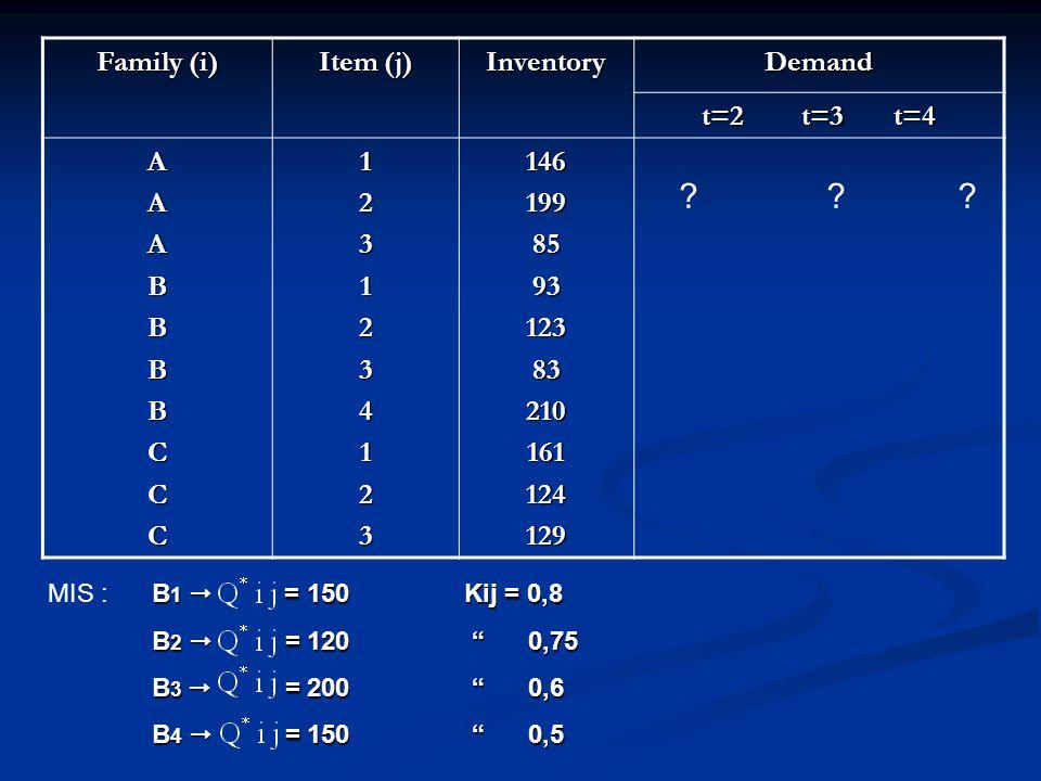 Family (i) Item (j) InventoryDemand t=2 t=3 t=4 AAABBBBCCC1231234123146199859312383210161124129 ??.
