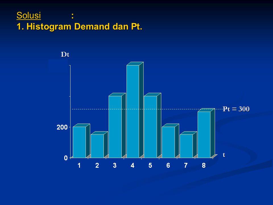 Solusi : 1. Histogram Demand dan Pt. Dt Pt = 300 t