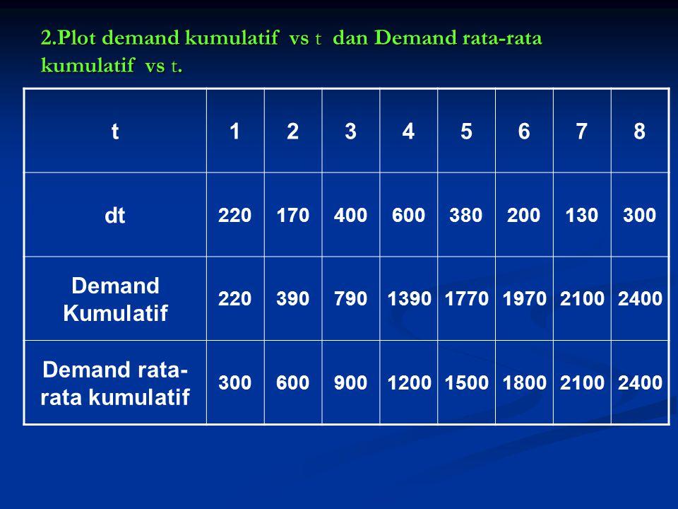 familyitemQ*ijKij Q*ij Kij 0,85x120 Q*ij (adj) 0,633x120 Q*ij (adj) Kij 0,85x76 AAACCC1231231201801001201401400,851,100,900,750,850,801201989090119112711761146376898964,6125,456,757,075,6571,2450,55 t = 1 Pt = 450