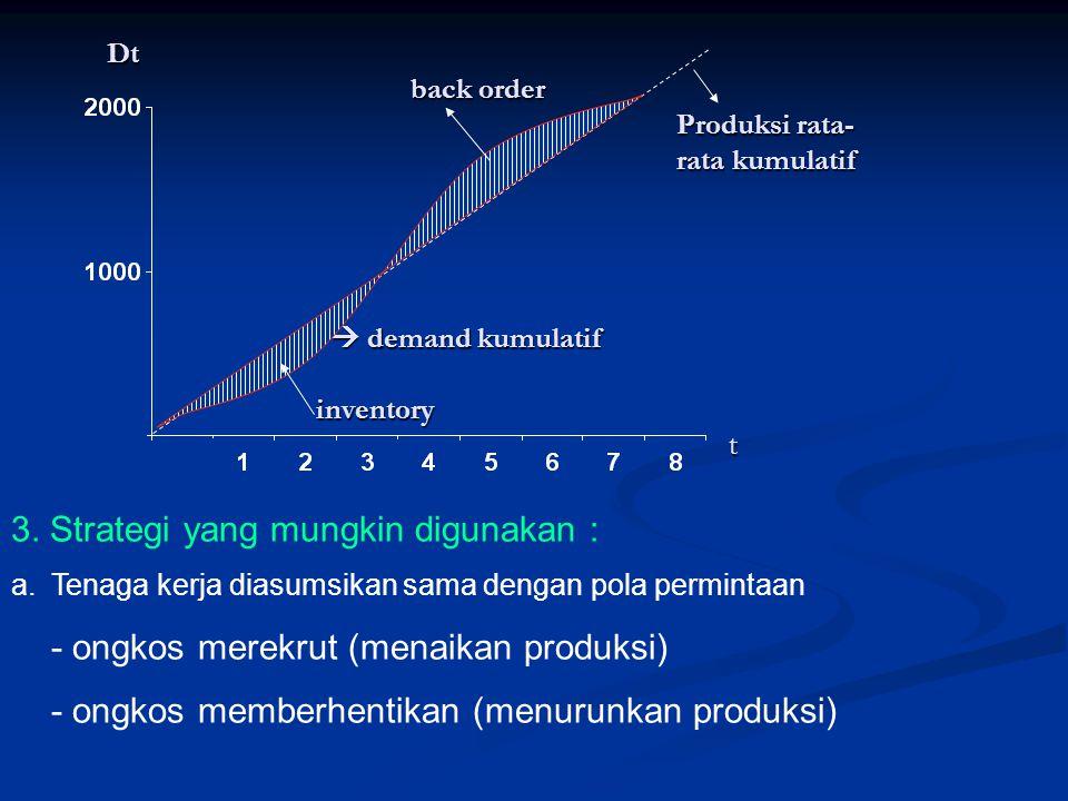 Dt back order Produksi rata- rata kumulatif  demand kumulatif inventory t Dt back order Produksi rata- rata kumulatif  demand kumulatif inventory t 3.