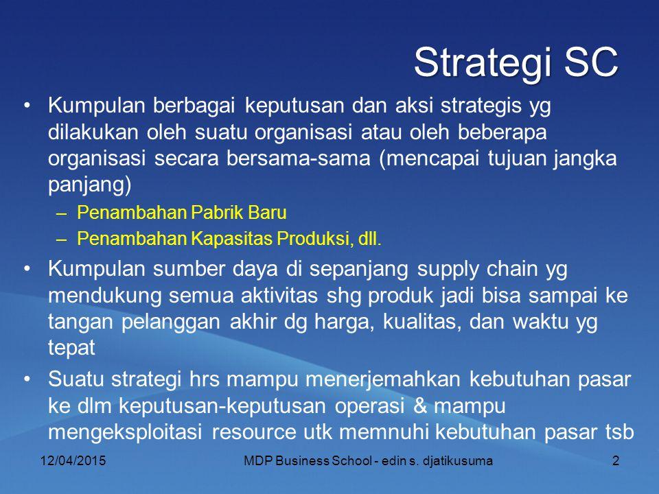 Strategi SC Kumpulan berbagai keputusan dan aksi strategis yg dilakukan oleh suatu organisasi atau oleh beberapa organisasi secara bersama-sama (mencapai tujuan jangka panjang) –Penambahan Pabrik Baru –Penambahan Kapasitas Produksi, dll.