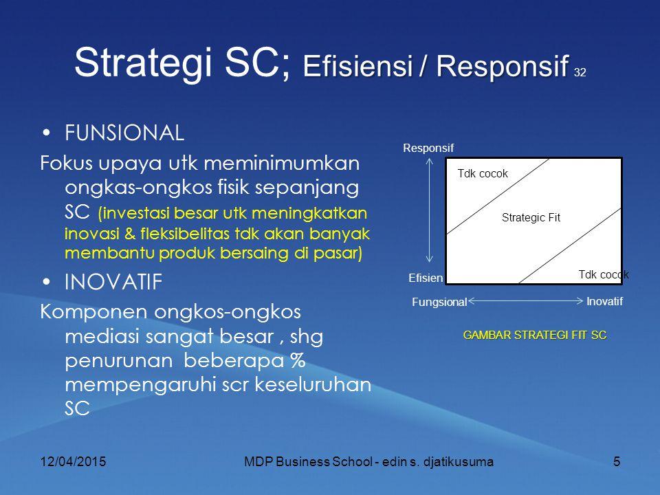 Efisiensi / Responsif Strategi SC; Efisiensi / Responsif 32 FUNSIONAL Fokus upaya utk meminimumkan ongkas-ongkos fisik sepanjang SC (investasi besar utk meningkatkan inovasi & fleksibelitas tdk akan banyak membantu produk bersaing di pasar) INOVATIF Komponen ongkos-ongkos mediasi sangat besar, shg penurunan beberapa % mempengaruhi scr keseluruhan SC 12/04/20155MDP Business School - edin s.
