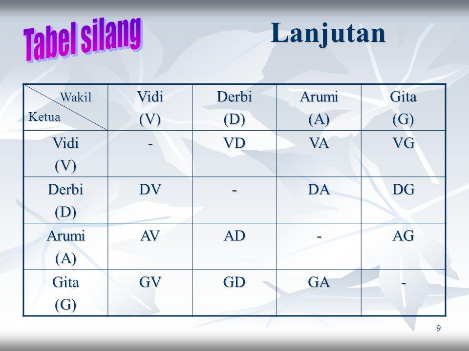 9 Lanjutan Wakil WakilKetuaVidi(V)Derbi(D)Arumi(A)Gita(G)Vidi(V)-VDVAVG Derbi(D)DV-DADG Arumi(A)AVAD-AG Gita(G)GVGDGA-