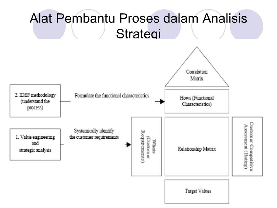 Alat Pembantu Proses dalam Analisis Strategi