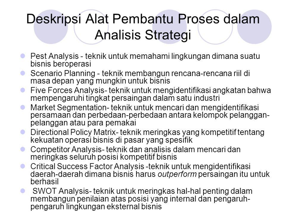 Deskripsi Alat Pembantu Proses dalam Analisis Strategi Pest Analysis - teknik untuk memahami lingkungan dimana suatu bisnis beroperasi Scenario Planni