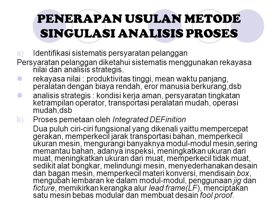 PENERAPAN USULAN METODE SINGULASI ANALISIS PROSES a)Identifikasi sistematis persyaratan pelanggan Persyaratan pelanggan diketahui sistematis menggunak