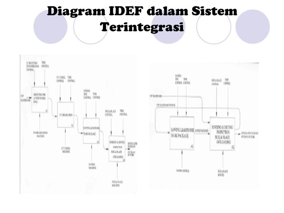 Diagram IDEF dalam Sistem Terintegrasi