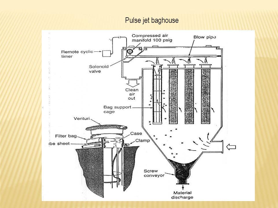 Pulse jet baghouse