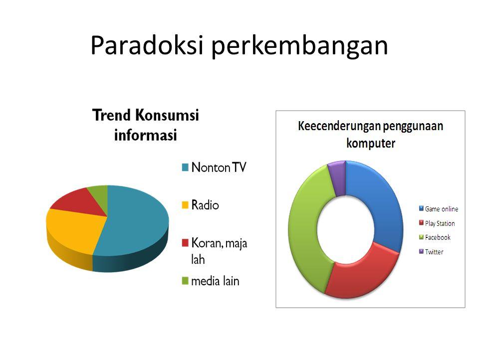 Fakta 1 Penelitian dari Progress in International Reading Literacy Study (PIRLS) Tahun 2006: Kegemaran membaca siswa SD Indonesia pada posisi 36 dari 40 negara yang dijadikan sampel penelitian