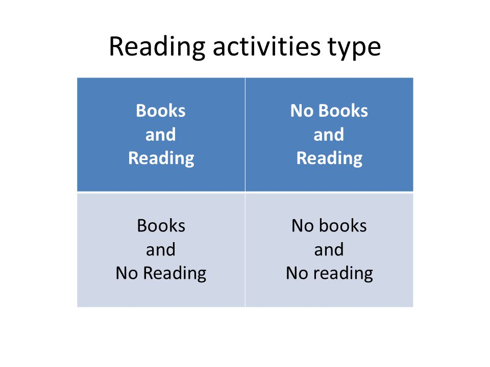 Reading activities type Books and Reading No Books and Reading Books and No Reading No books and No reading