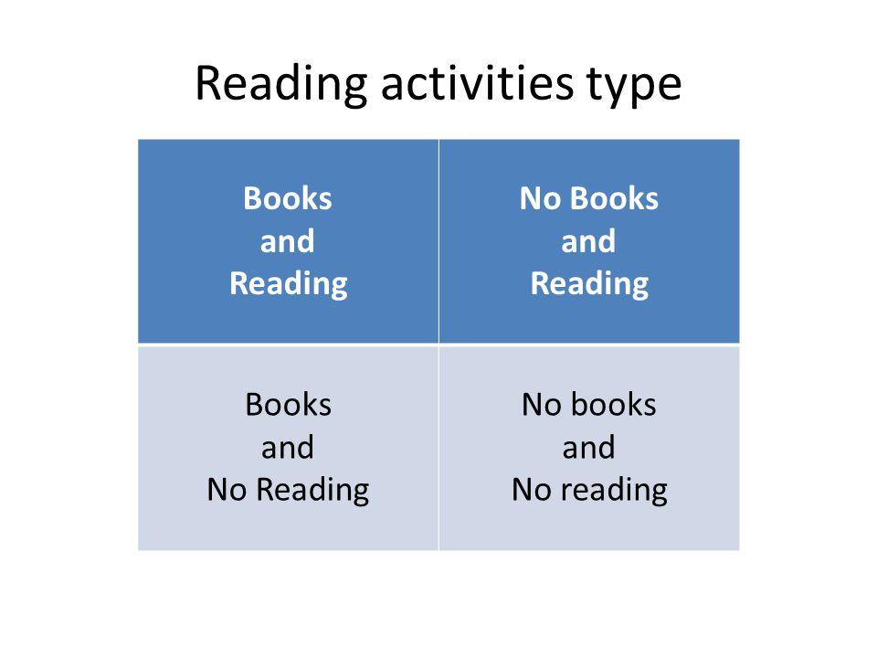 Tujuan dalam membaca Achievement reading, - untuk prestasi atau kualifikasi tertentu Devotional reading, untuk ibadah.