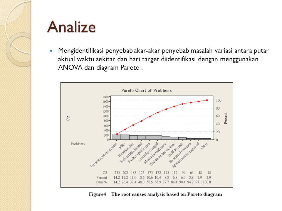 Analize Mengidentifikasi penyebab akar-akar penyebab masalah variasi antara putar aktual waktu sekitar dan hari target diidentifikasi dengan menggunak