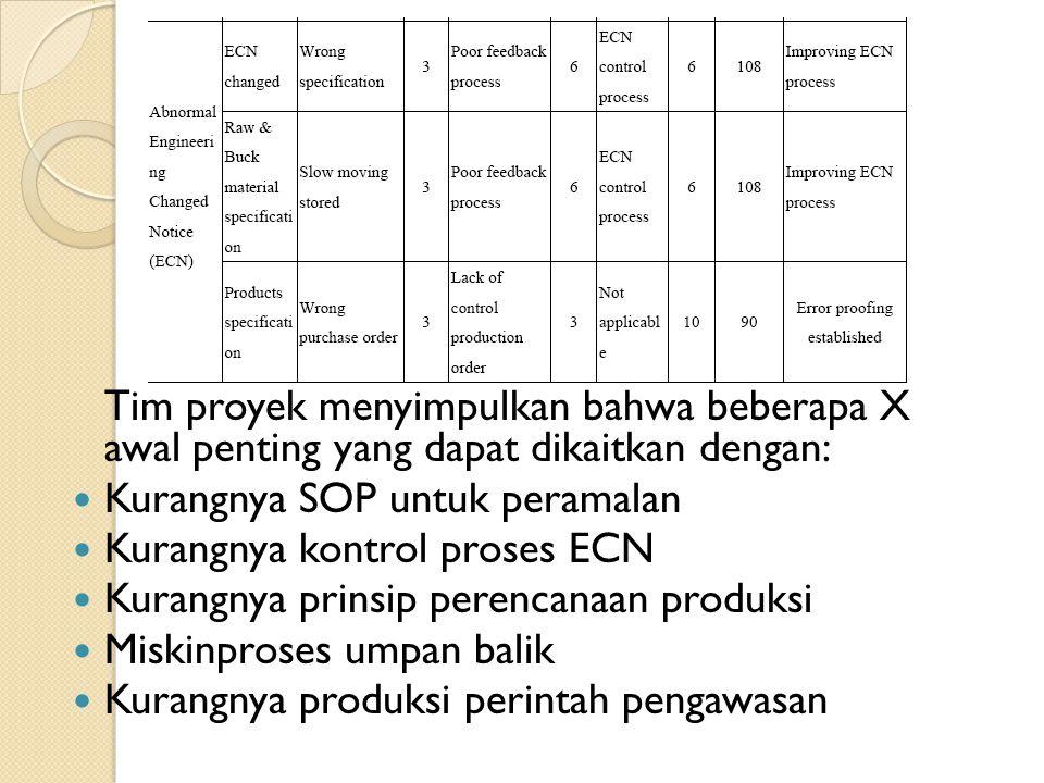 Tim proyek menyimpulkan bahwa beberapa X awal penting yang dapat dikaitkan dengan: Kurangnya SOP untuk peramalan Kurangnya kontrol proses ECN Kurangny