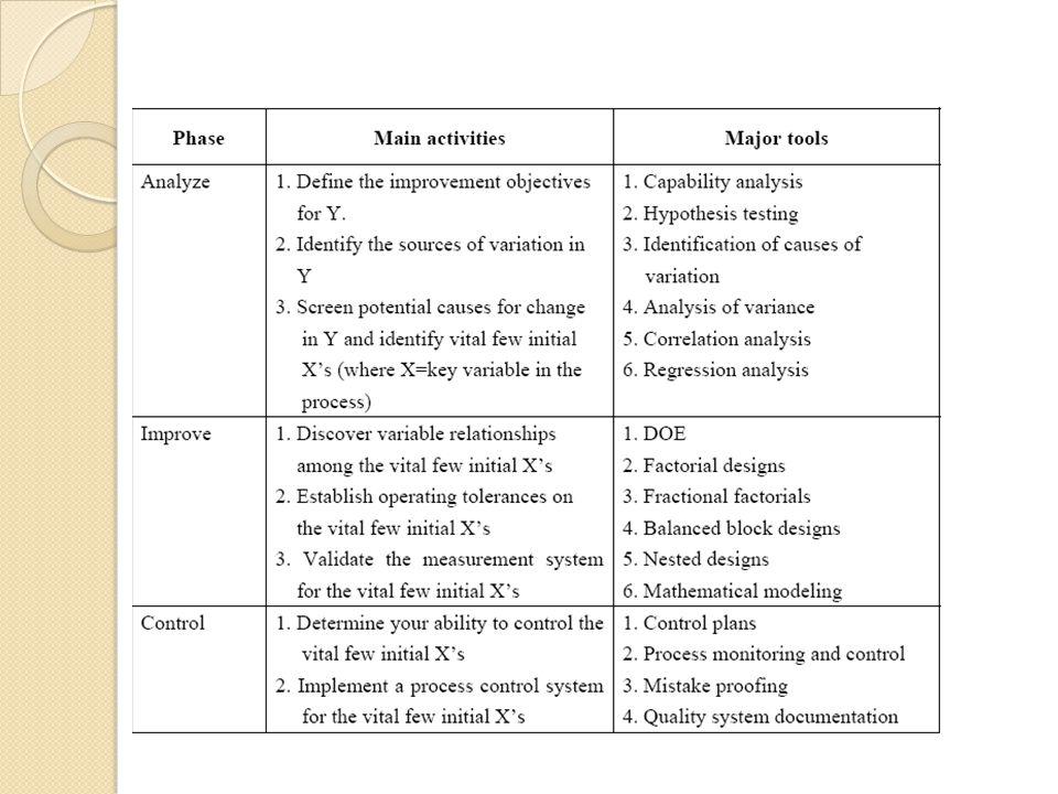 SSM meliputi tujuh tahap proses.
