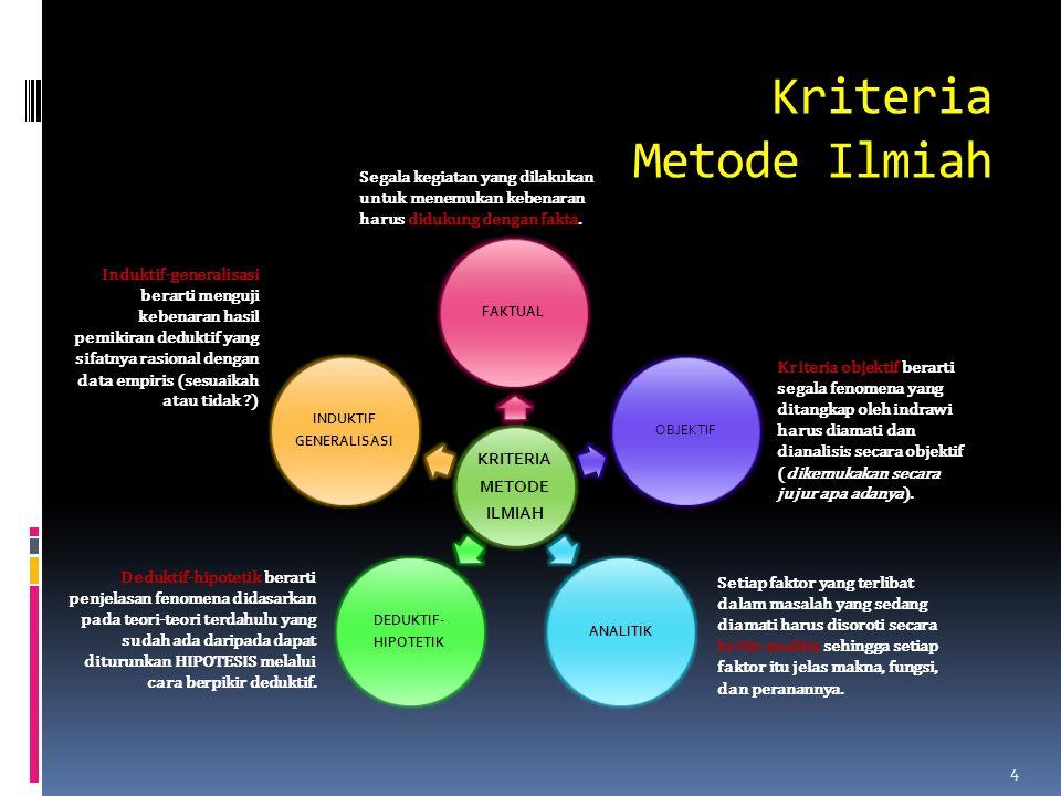 Komponen Ilmu Suatu peristiwa yang ditangkap oleh indra manusia dan dapat dijelaskan secara ilmiah. Abstraksi dari fenomena yang disusun berdasarkan g