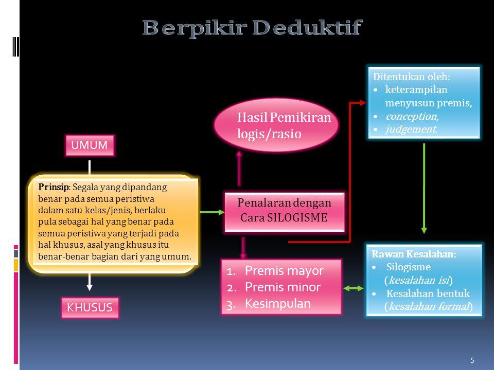 Kriteria Metode Ilmiah KRITERIA METODE ILMIAH FAKTUALOBJEKTIFANALITIK DEDUKTIF- HIPOTETIK INDUKTIF GENERALISASI Segala kegiatan yang dilakukan untuk m