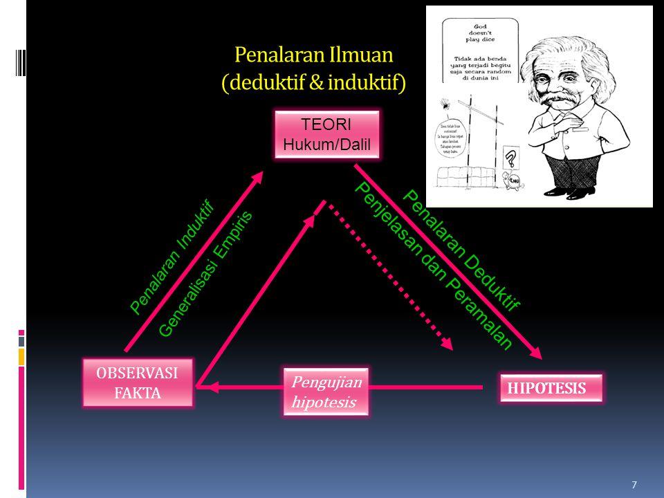 Pengujian hipotesis TEORI Hukum/Dalil Penalaran Induktif Generalisasi Empiris OBSERVASI FAKTA Penalaran Deduktif Penjelasan dan Peramalan HIPOTESIS Penalaran Ilmuan (deduktif & induktif) 7