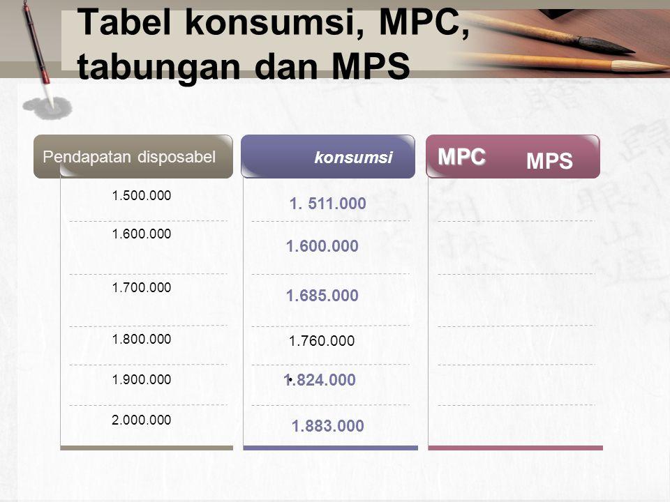 Tabel konsumsi, MPC, tabungan dan MPS Pendapatan disposabel 1.500.000 1.600.000 1.700.000 1.800.000 1.900.000 2.000.000 1. 511.000 1.600.000 1.685.000