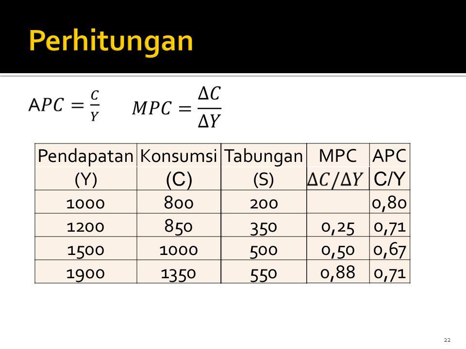 22 PendapatanKonsumsi (Y) (C) 1000800 1200850 15001000 19001350 Tabungan (S) 200 350 500 550 MPCAPC C/Y 0,80 0,250,71 0,500,67 0,880,71