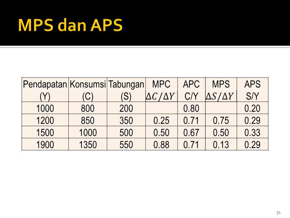 31 PendapatanKonsumsiTabunganMPCAPC (Y)(C)(S)C/Y 10008002000.80 12008503500.250.71 150010005000.500.67 190013505500.880.71 MPSAPS S/Y 0.20 0.750.29 0.