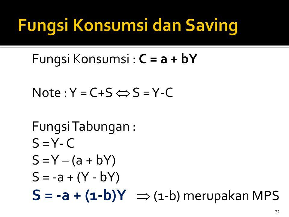 32 Fungsi Konsumsi : C = a + bY Note : Y = C+S  S = Y-C Fungsi Tabungan : S = Y- C S = Y – (a + bY) S = -a + (Y - bY) S = -a + (1-b)Y  (1-b) merupak