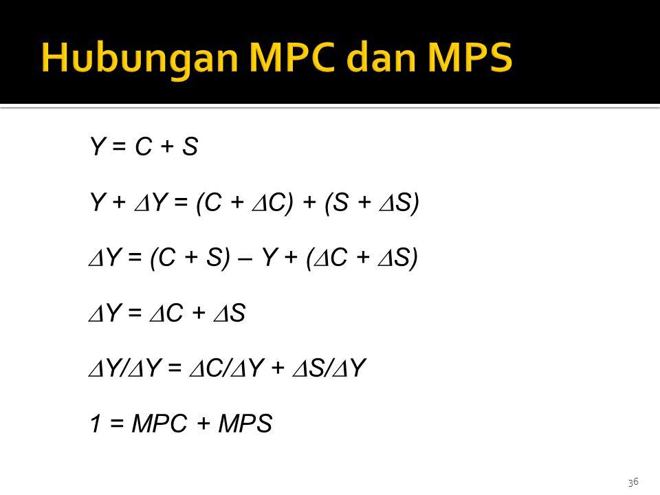 36 Y = C + S Y +  Y = (C +  C) + (S +  S)  Y = (C + S) – Y + (  C +  S)  Y =  C +  S  Y/  Y =  C/  Y +  S/  Y 1 = MPC + MPS
