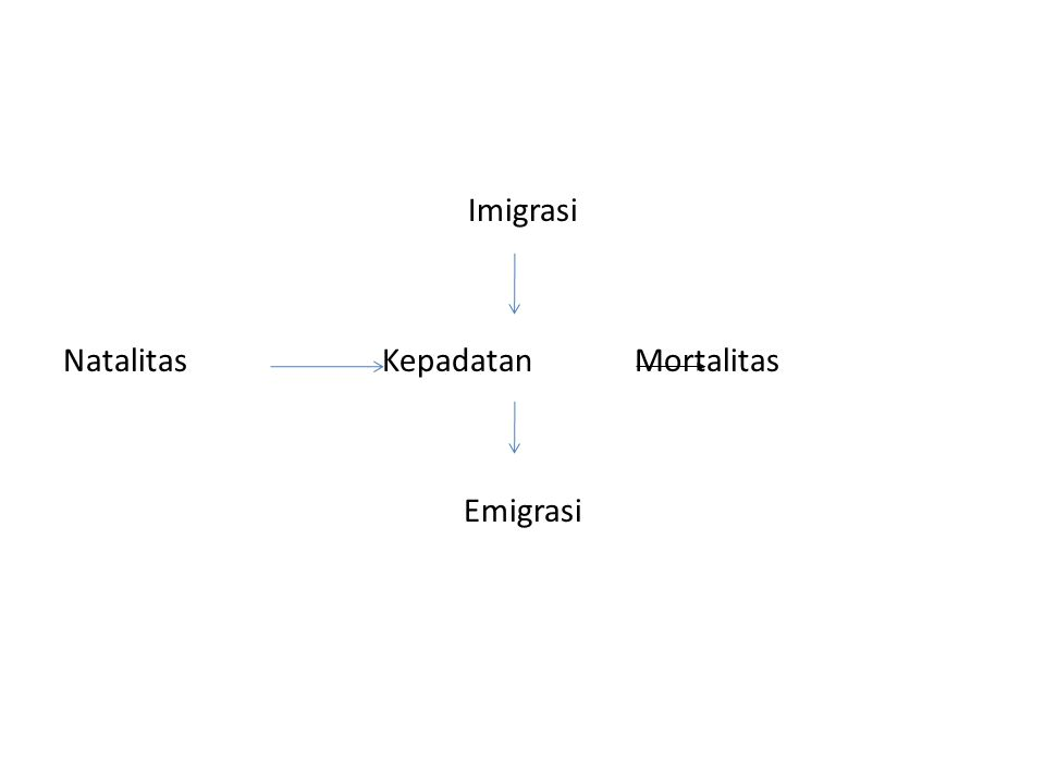 Imigrasi Natalitas Kepadatan Mortalitas Emigrasi
