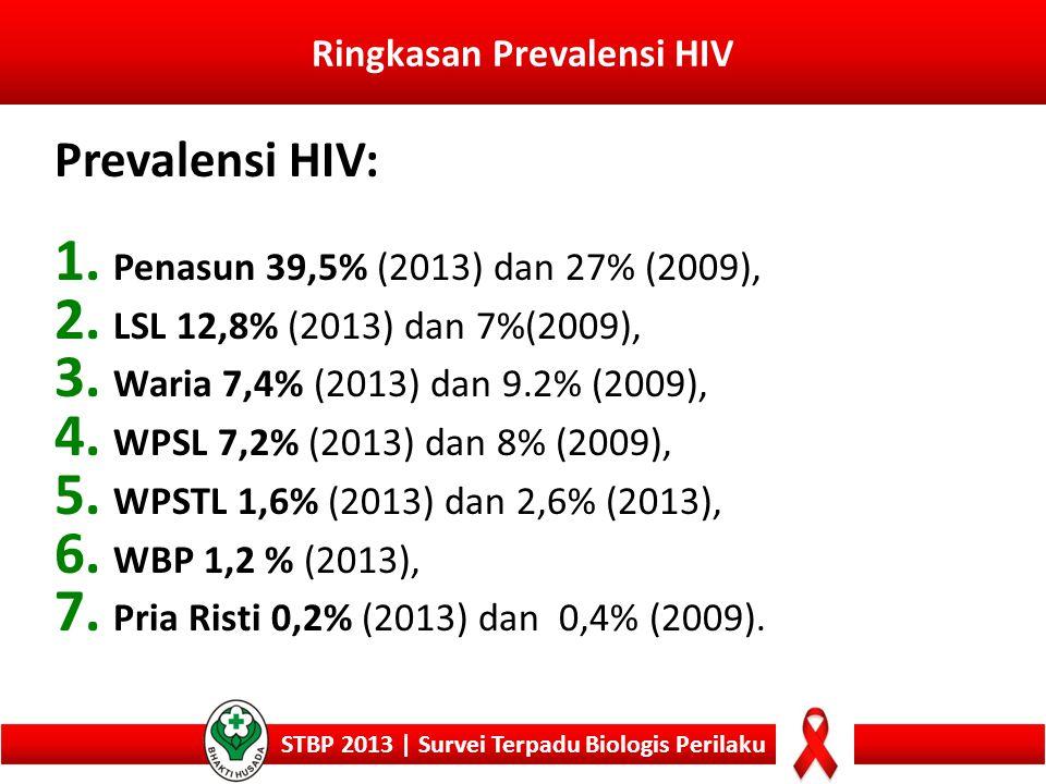 Ringkasan Prevalensi HIV STBP 2013 | Survei Terpadu Biologis Perilaku Prevalensi HIV: 1. Penasun 39,5% (2013) dan 27% (2009), 2. LSL 12,8% (2013) dan