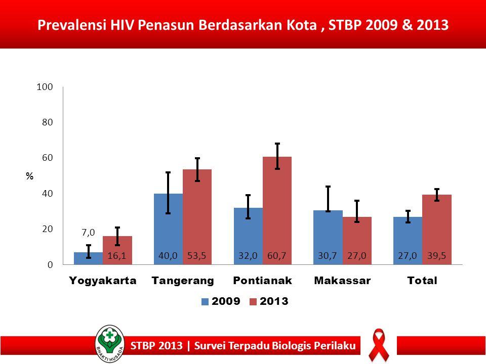 Prevalensi HIV Penasun Berdasarkan Kota, STBP 2009 & 2013 STBP 2013 | Survei Terpadu Biologis Perilaku