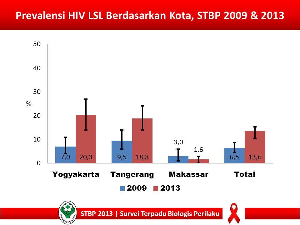 Prevalensi HIV LSL Berdasarkan Kota, STBP 2009 & 2013 STBP 2013 | Survei Terpadu Biologis Perilaku