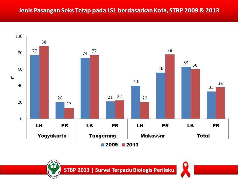 20 Jenis Pasangan Seks Tetap pada LSL berdasarkan Kota, STBP 2009 & 2013 STBP 2013 | Survei Terpadu Biologis Perilaku