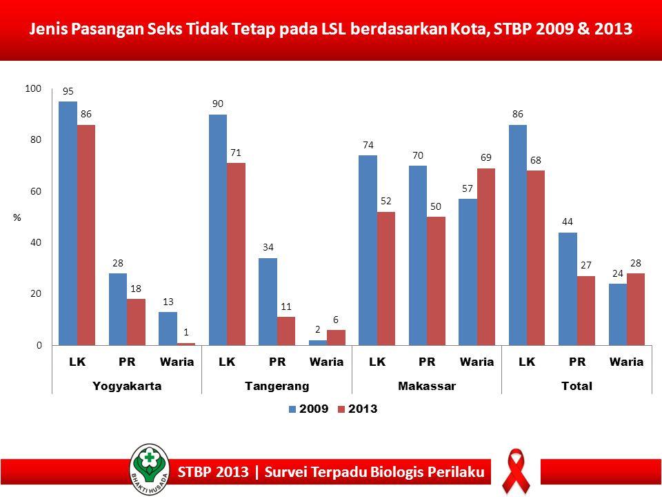 21 Jenis Pasangan Seks Tidak Tetap pada LSL berdasarkan Kota, STBP 2009 & 2013 STBP 2013 | Survei Terpadu Biologis Perilaku