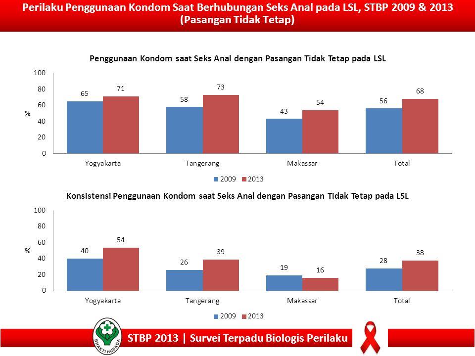 Perilaku Penggunaan Kondom Saat Berhubungan Seks Anal pada LSL, STBP 2009 & 2013 (Pasangan Tidak Tetap) STBP 2013 | Survei Terpadu Biologis Perilaku