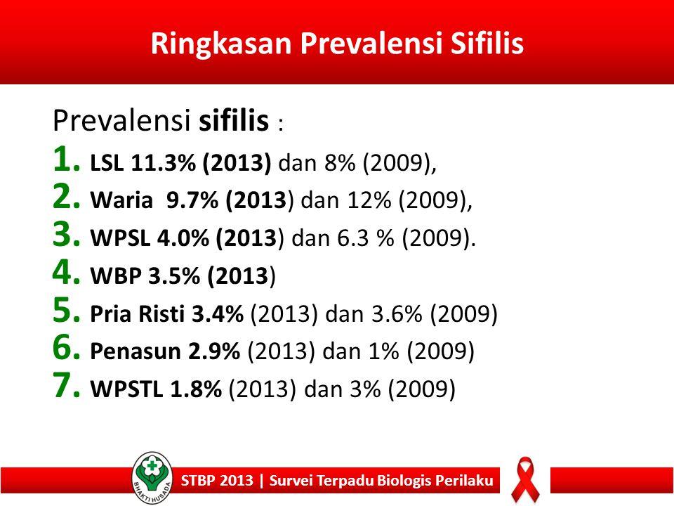 Ringkasan Prevalensi Sifilis STBP 2013 | Survei Terpadu Biologis Perilaku Prevalensi sifilis : 1. LSL 11.3% (2013) dan 8% (2009), 2. Waria 9.7% (2013)