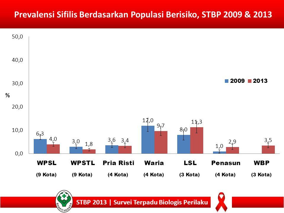 Prevalensi Sifilis Berdasarkan Populasi Berisiko, STBP 2009 & 2013 STBP 2013 | Survei Terpadu Biologis Perilaku (9 Kota) (4 Kota) (3 Kota)(4 Kota)(3 K