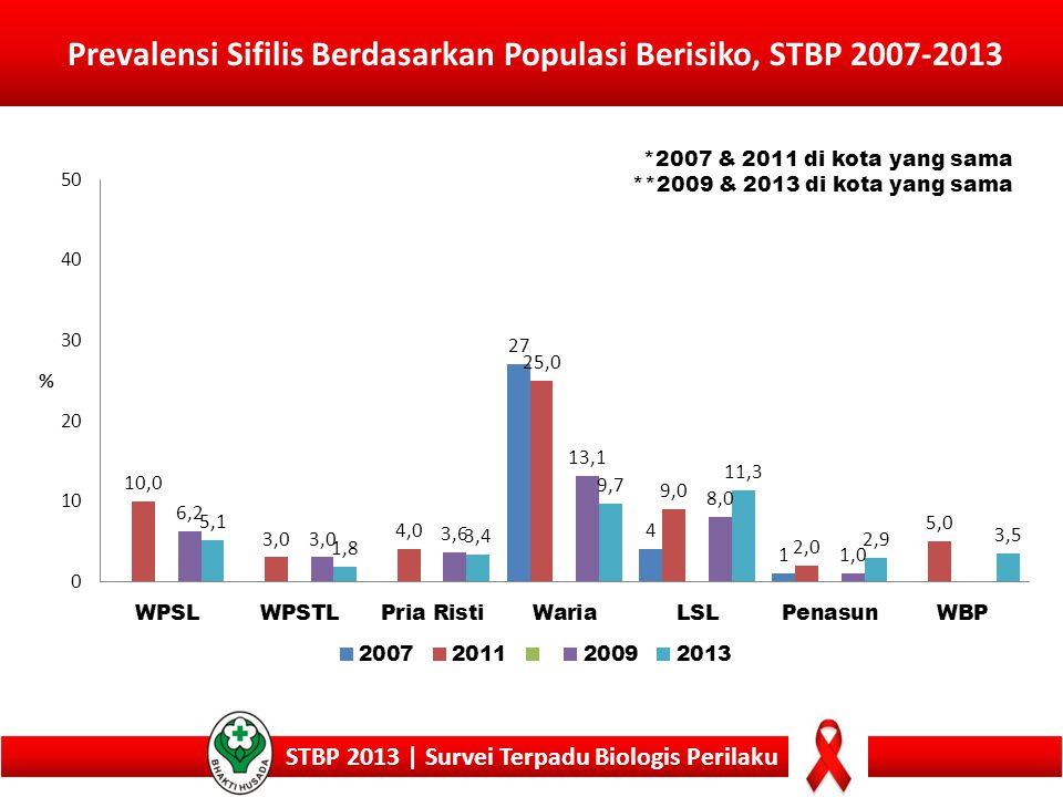 Prevalensi Sifilis Berdasarkan Populasi Berisiko, STBP 2007-2013 STBP 2013 | Survei Terpadu Biologis Perilaku *2007 & 2011 di kota yang sama **2009 &