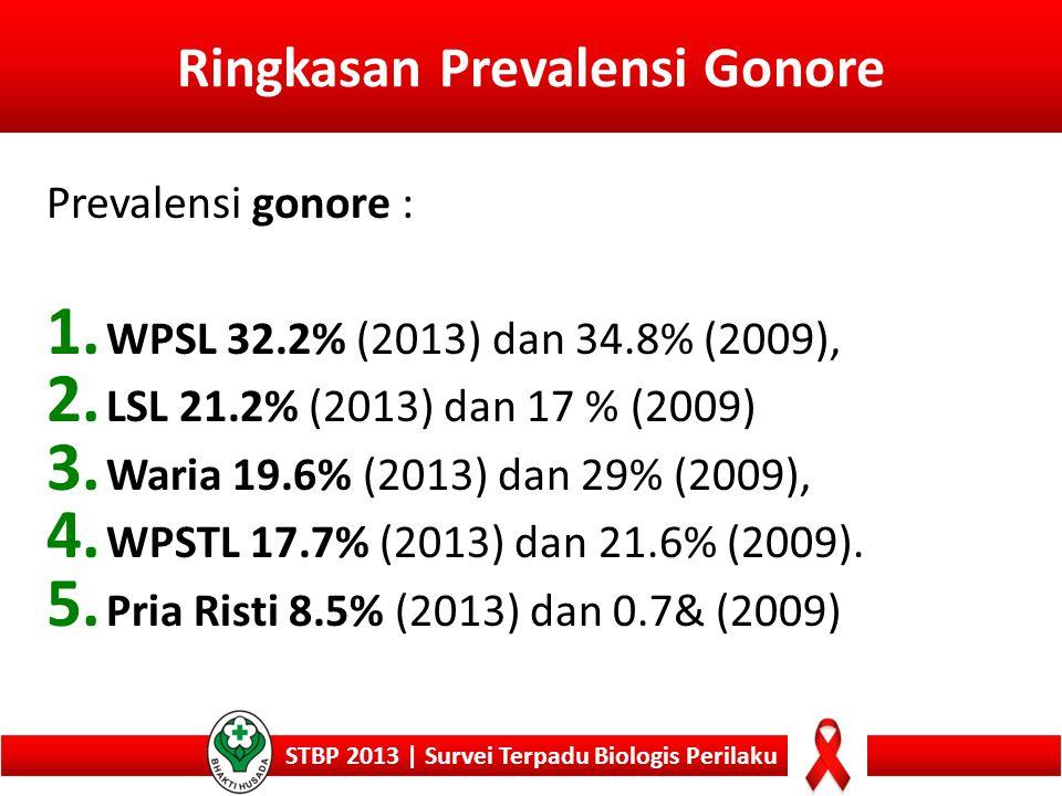 Ringkasan Prevalensi Gonore STBP 2013 | Survei Terpadu Biologis Perilaku Prevalensi gonore : 1. WPSL 32.2% (2013) dan 34.8% (2009), 2. LSL 21.2% (2013