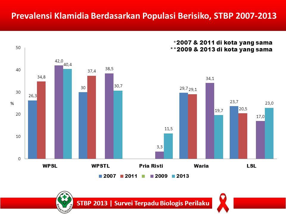 Prevalensi Klamidia Berdasarkan Populasi Berisiko, STBP 2007-2013 STBP 2013 | Survei Terpadu Biologis Perilaku * 2007 & 2011 di kota yang sama **2009