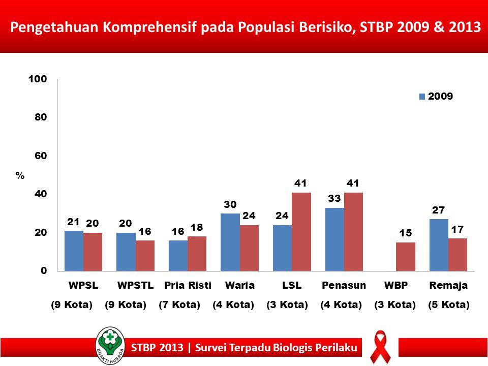 STBP 2013 | Survei Terpadu Biologis Perilaku Pengetahuan Komprehensif pada Populasi Berisiko, STBP 2009 & 2013 (9 Kota) (7 Kota)(4 Kota)(3 Kota)(4 Kot