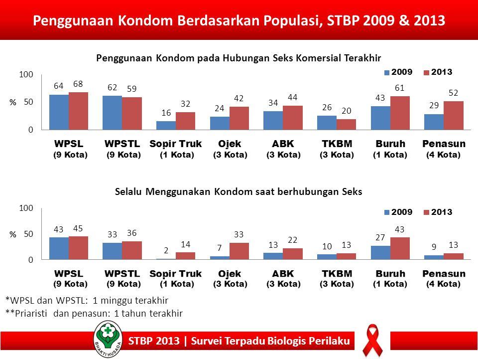 Penggunaan Kondom Berdasarkan Populasi, STBP 2009 & 2013 STBP 2013 | Survei Terpadu Biologis Perilaku *WPSL dan WPSTL: 1 minggu terakhir **Priaristi d