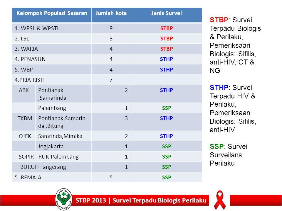 Prevalensi Sifilis Berdasarkan Populasi Berisiko, STBP 2009 & 2013 STBP 2013 | Survei Terpadu Biologis Perilaku (9 Kota) (4 Kota) (3 Kota)(4 Kota)(3 Kota)