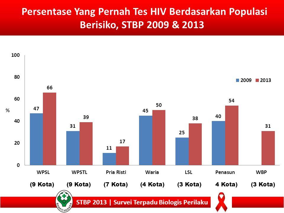 Persentase Yang Pernah Tes HIV Berdasarkan Populasi Berisiko, STBP 2009 & 2013 STBP 2013 | Survei Terpadu Biologis Perilaku (9 Kota) (7 Kota)(4 Kota)(