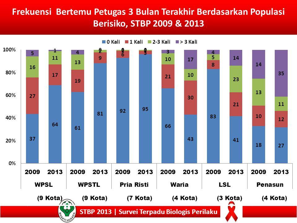 Frekuensi Bertemu Petugas 3 Bulan Terakhir Berdasarkan Populasi Berisiko, STBP 2009 & 2013 STBP 2013 | Survei Terpadu Biologis Perilaku (9 Kota) (7 Ko