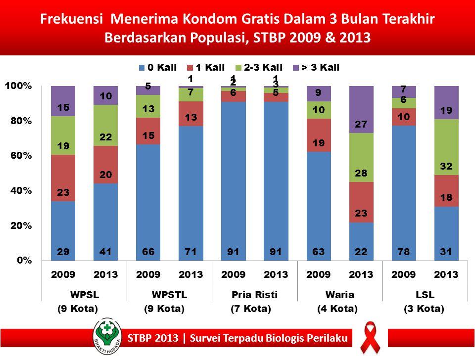 Frekuensi Menerima Kondom Gratis Dalam 3 Bulan Terakhir Berdasarkan Populasi, STBP 2009 & 2013 STBP 2013 | Survei Terpadu Biologis Perilaku (9 Kota) (