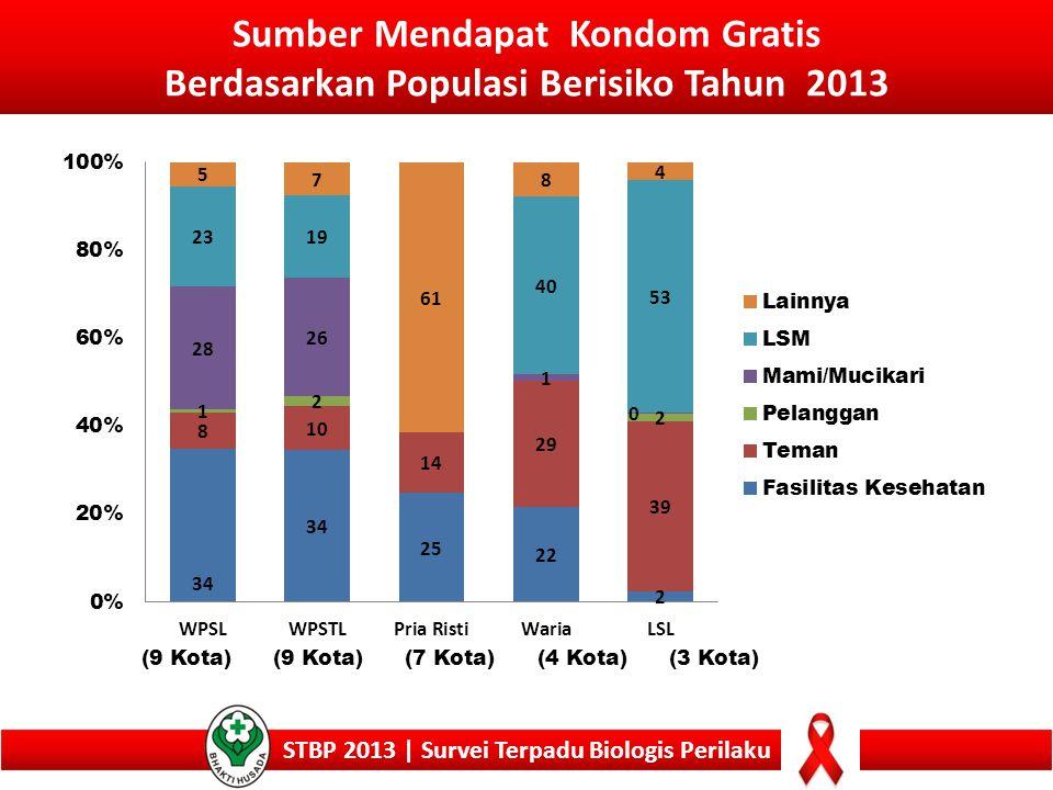 Sumber Mendapat Kondom Gratis Berdasarkan Populasi Berisiko Tahun 2013 STBP 2013 | Survei Terpadu Biologis Perilaku (9 Kota) (7 Kota)(4 Kota)(3 Kota)