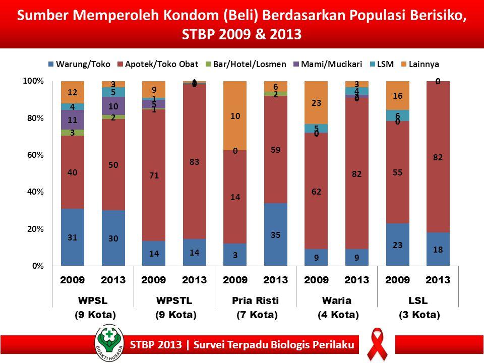 Sumber Memperoleh Kondom (Beli) Berdasarkan Populasi Berisiko, STBP 2009 & 2013 STBP 2013 | Survei Terpadu Biologis Perilaku (9 Kota) (7 Kota)(4 Kota)